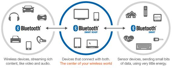 bluetoothEcosystem